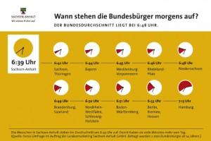 Infografik Frühaufsteher Sachsen-Anhalt.